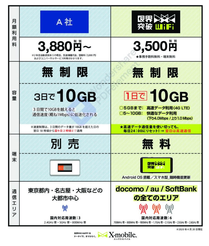限界突破WiFiと他社製品を比較(パート1)