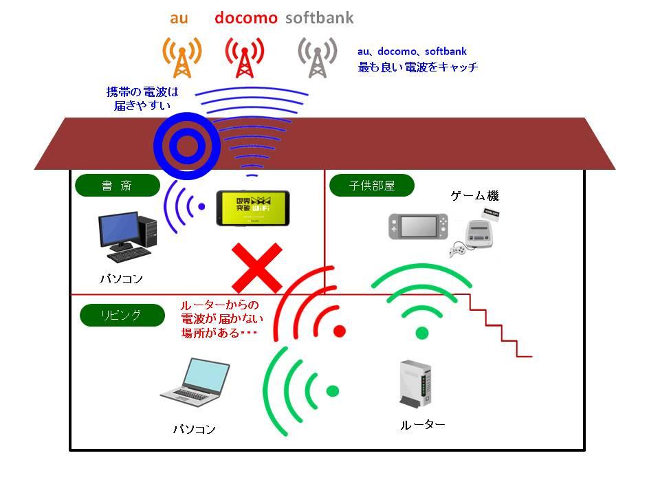 ネット回線が不安定でお困りの方 - 限界突破WiFi -